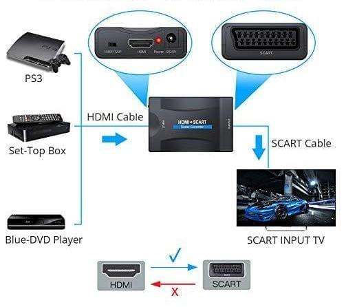 HDMI to SCART OEM Μετατροπέας Εικόνας & Ήχου 1080P