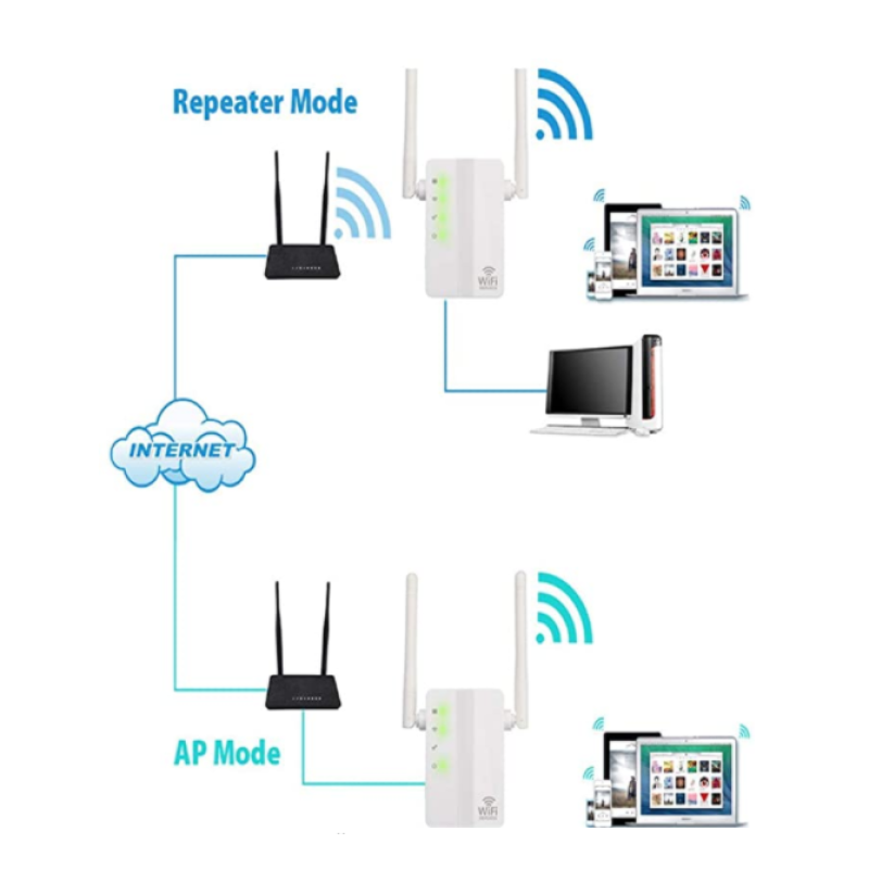 WiFi Repeater Signal Amplifier Enhancer For Double Antenna 300 M Wireless Relay Router